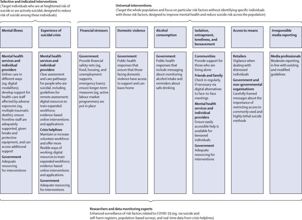 ricerca sui suicidi durante coronavirus
