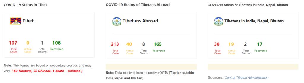 Dati coronavirus tibet di CTA aggiornati al 25 giugno 2020