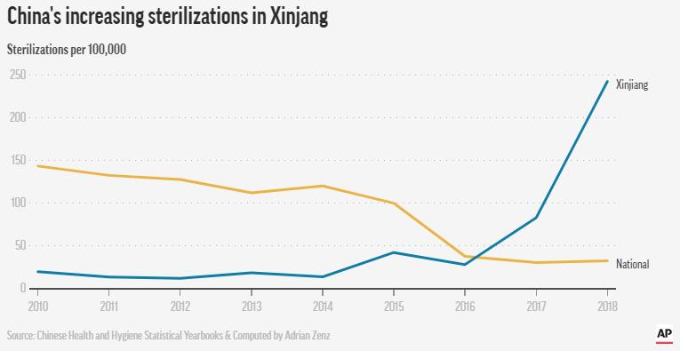incremento delle sterilizzazione nello xinjiang in Cina